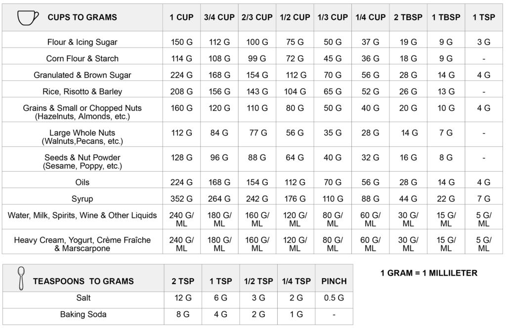 Cups to grams conversion chart and why i use grams my french chef